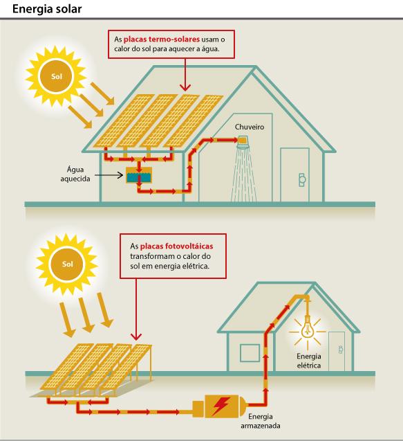 Onde a energia solar é usada